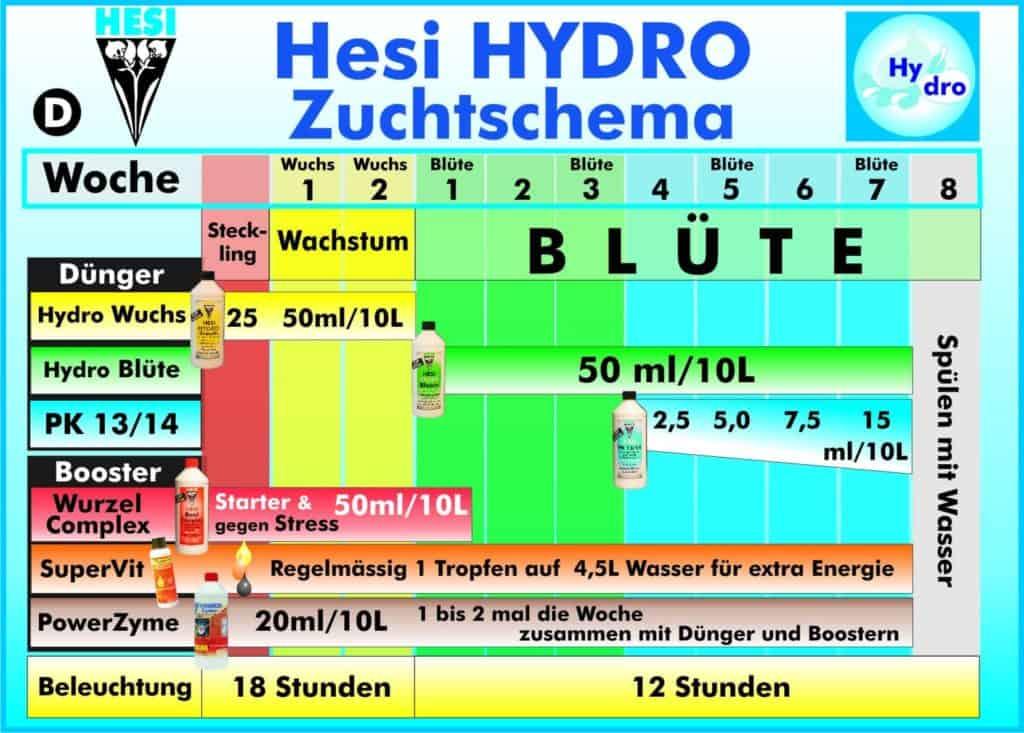 Hydro Hesi Zuchtschema
