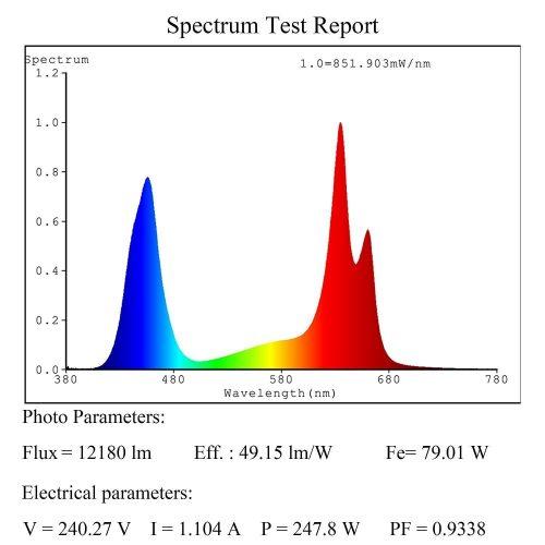 Spektrum der MarsHydro 1