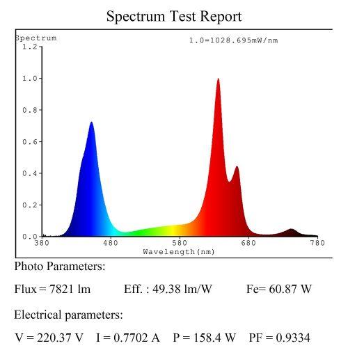 Spektrum der MarsHydro 2
